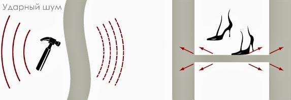 как сделать звукоизоляцию в квартире своими руками 3