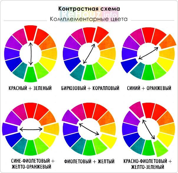 Цветовое оформление интерьера: комлементарные цвета