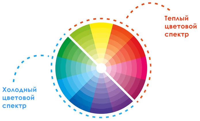 Цветовое оформление интерьера: теплые и холодные тона
