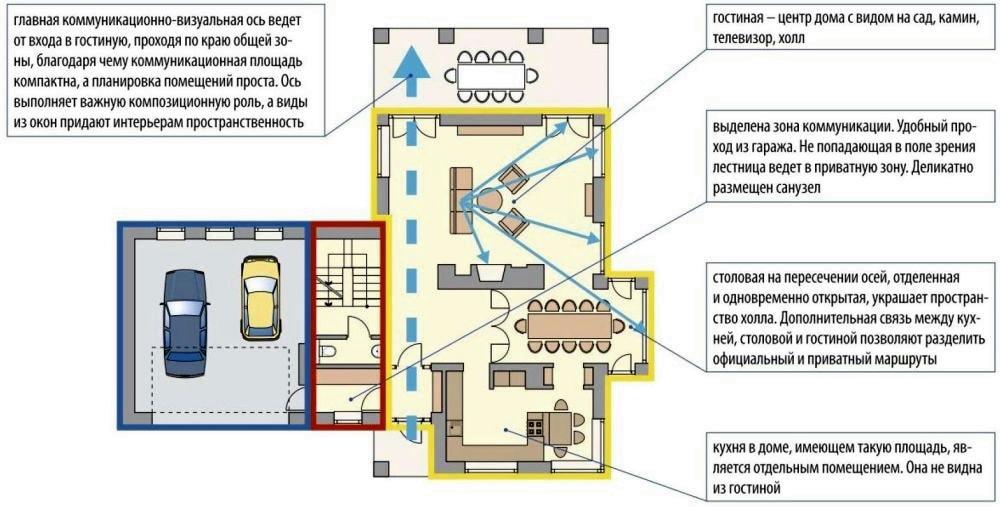 Грамотное функциональное зонирование интерьера
