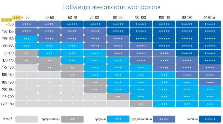 Жесткость матраса - таблица