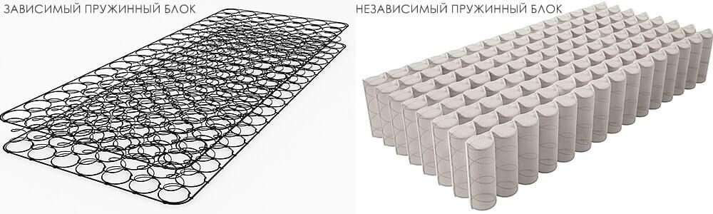 Зависимый/независимый пружинный блок матраса