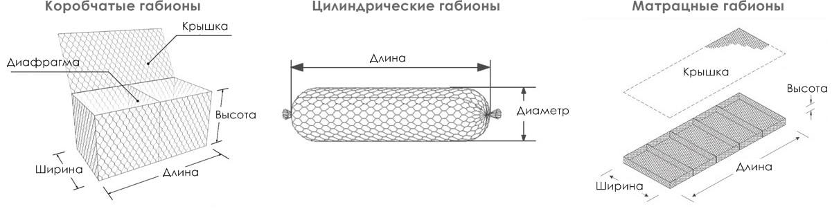 Базовые типы габионных изделий