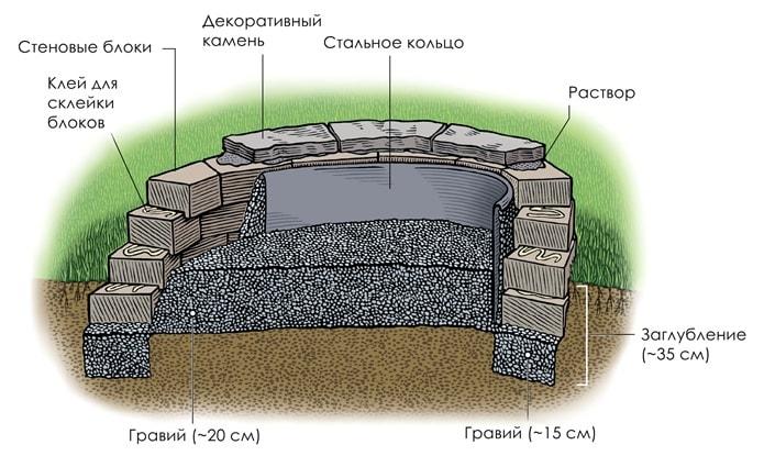 Пример устройства очага